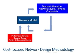 Cost focused network design methodology