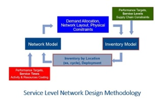 Service level network design methodology