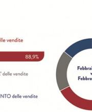 Retail High Street 2021: gli effetti della pandemia in Italia