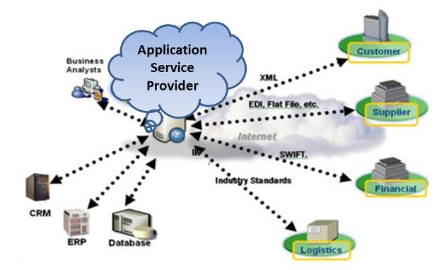 ASP (Application Solution Provider)