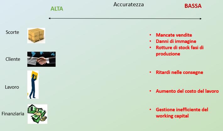 L'accuratezza del sistema previsionale: dalla sua misurazione a strumento per l'efficienza.