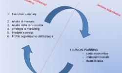 La redazione del business plan: gli errori più comuni da evitare.