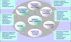 """Come trasformare il post vendita  in un """"Service Eccellente"""""""