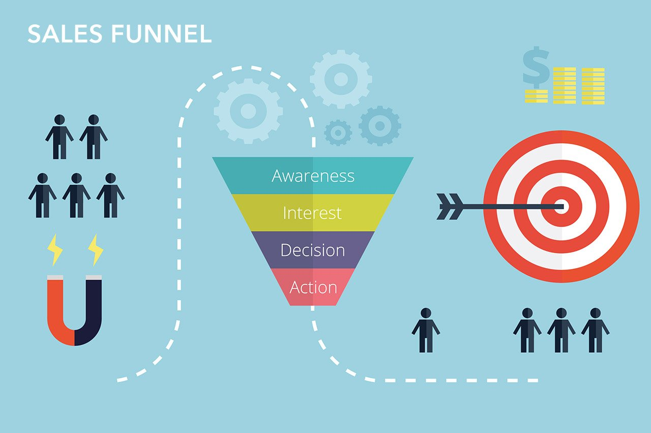 Sales Funnel, se non sai cosa sono significa che la tua strategia di Marketing online è da rivedere!